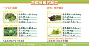 天竺鼠食物裡會造成脹氣的蔬菜