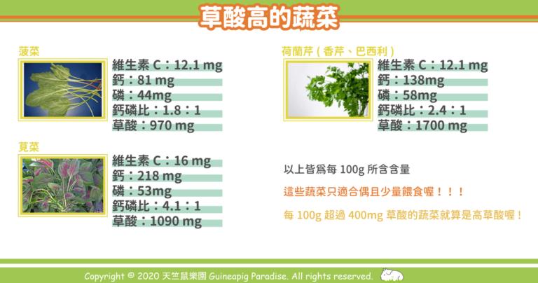 天竺鼠食物裡高草酸蔬菜